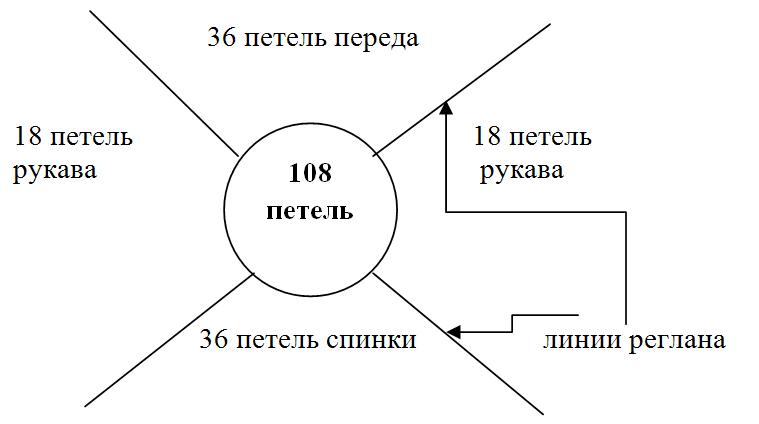 Как рассчитать плотность полотна и число петель для набора