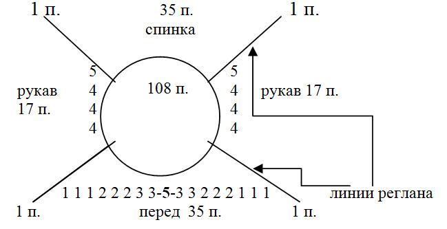 Реглан круговыми спицами сверху: начало работы