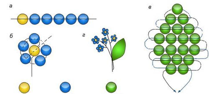 Поделки из бисера и проволоки: цветы-незабудки